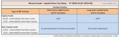 Mutual Funds Capital Gains Taxation Rules Fy 2018 19 Ay
