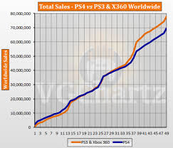 Playstation 3 Vs Xbox 360 Comparison Chart Ps4 Vs Ps3 And Xbox 360 Vgchartz Gap Charts November