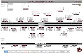 Boston College Football Depth Chart 2013 Projected Depth Chart For 2013 Texas A M Football Good