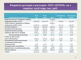 дипломная презентация по постановке системы бюджетирования на предпри  11