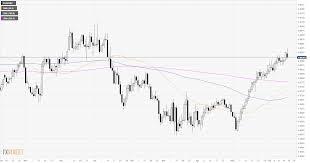 Eur Gbp Technical Analysis Euro Decelerates Against The