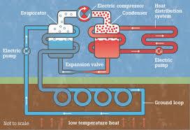 heat pumps ashden awards sustainable and renewable energy in heat pumps heat distribution jpg