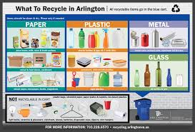 Things To Recycle Residential Trash Recycling