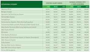 trends and future growth for water quality professionals careers in water quality annual salaries by
