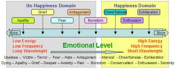Human Emotions Chart The Science Of Happiness