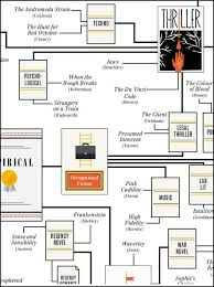 Fiction Chart Looking For A Good Genre Novel This Giant Chart Could Help