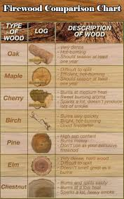 Firewood Comparison Chart Camping And Glamping Camping