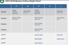 Celtics Depth Chart The Celtics Depth Chart Is A Venn Diagram