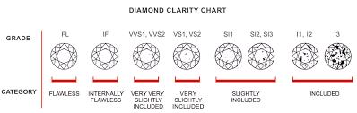 Diamond Clarity Chart Clarıty Jewelry By Tomas Edipson