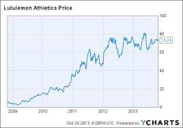 Lululemon Stock Chart The Shaky Data Point Propping Up Lululemon Stock Lululemon