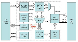 ece final project air string the figure above shows the block diagram of the design there are two major blocks in the circuit called i2c av config and tv to vga