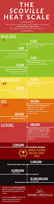 Chilli Hotness Chart Guide To The Scoville Heat Scale Updated 2019 House Of