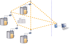 wireless rosemount tank gauging system