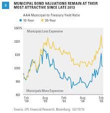 Municipal Bond Yields Chart Charts Municipal Bond To Us Treasury Yield Ratio My Money