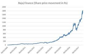 Reliance Share Price History Chart Bajaj Finance This Stock Grew 39 253 In 8 Years To Cross