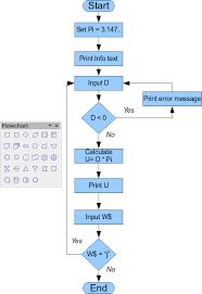 Drawing A Flow Diagram Apache Openoffice Wiki