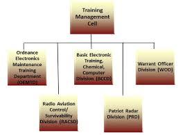 Organization Chart For Ordnance Electronics Training