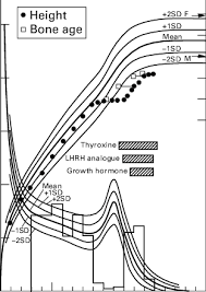 Bone Age Chart Treatment Bone Age And Height Of The Patient Plotted On A