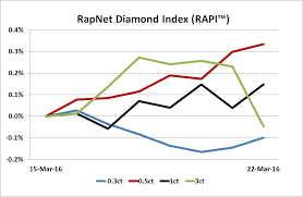 Diamonds Net Rapaport Tradewire March 24 2016