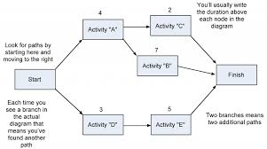Step 1 Network Diagram Project Management