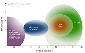indoor humidity chart summer indoor humidity levels sensitive choice