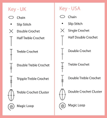 Crochet Stitch Symbol Chart For Those Of You Who Prefer Working With Charts Heres A