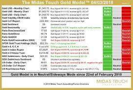 The Midas Touch Gold Model Is In Neutral Mode Since 22nd Of