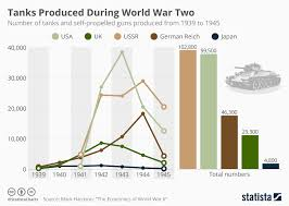 Chart Did Industrial Capacity Win The Second World War