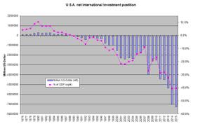 Us Trade Deficit Chart United States Balance Of Trade Wikipedia