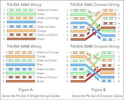 cat5 patch cable wiring diagram b2network co inside knz me Ethernet Cable Color Code Diagram cat5 patch cable wiring diagram b2network co inside