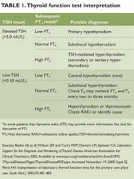 Hypothyroidism Levels Tsh Chart Laboratory Evaluation Of Thyroid Function Clinical Advisor
