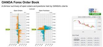 Oanda Advanced Charting Tutorial Oanda Forex Opening Hours Forex Market Trading Hours