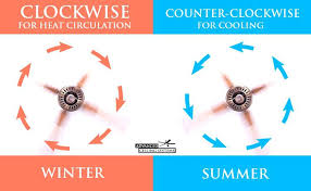 which direction should a fan go in the winter what direction should a ceiling fan turn