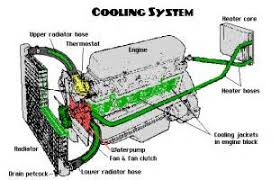 similiar engine coolant diagram keywords car engine cooling system diagram car interior design