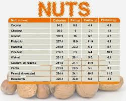 Nuts Nutrition Chart Nutrition News Nutrition Facts Nutella