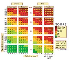 Score Chart 10 Year Risk Of Fatal Cardiovascular Disease