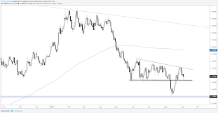 Charts Of Interest Eur Usd Usd Cad Gbp Nzd Gold Price