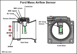 air flow sensor wiring diagram data wiring diagram blog bad air flow diagram data wiring diagram blog air flow sensor wiring diagram air flow sensor wiring diagram