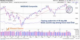 Indexnasdaq Ixic Chart U S Stock Market Indexes Stone Walled By 50 Day Moving
