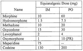 opioid conversion chart delux representation f oxycodone morphine equivalent