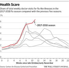 One Chart Shows How This Years Flu Season Is The Scariest
