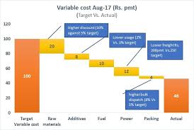 Waterfall Chart Budget Vs Actual Waterfall Chart A Better Way To Present Actual Vs Target