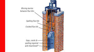 chimney ed damaged flue smart repair with tom