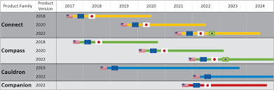 roadmap templates excel product portfolio roadmap in excel onepager express