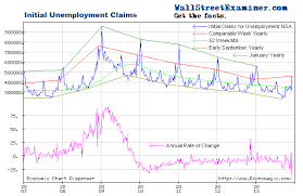 Economic Chart Dispenser Stocks Extended Relative To Declining Jobless Claims