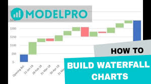 Create Waterfall Chart Excel 2013 Build A Waterfall Chart In Excel In Less Than 5 Minutes