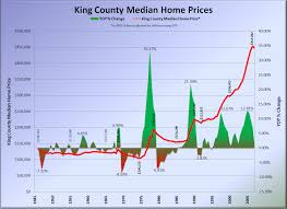 King County Median Home Price Chart King County Home Prices 1946 2007 Seattle Bubble