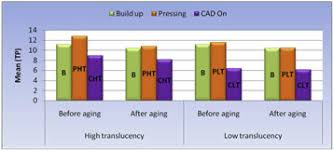 Emax Cad Firing Chart Effect Of Veneering Techniques And Subsequent Aging On
