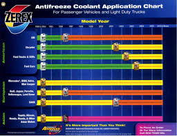 Antifreeze Color Chart Zerex Coolant Compatibility Chart Best Picture Of Chart