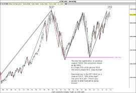 Ftse 100 Long Term Chart The Ftse100 Index From 1984 The Hovis Trader